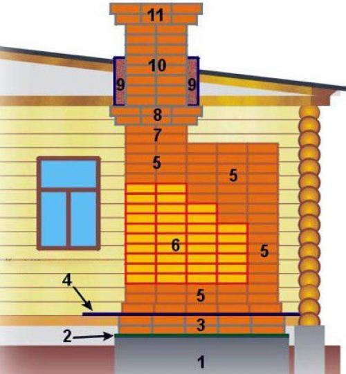 Раствор для шамотного кирпича пропорции песка и цемента. Какие растворы применяются при кладке отдельных элементов печи из кирпича